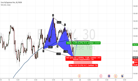 EURJPY: Patrón gartley