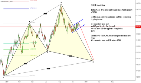 XAUUSD: GOLD may start the down trend wave