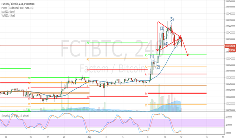 FCTBTC: $FCTBTC