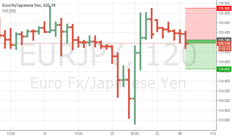 EURJPY: tails