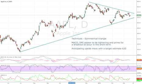AAPL: AAPL - Symmetrical Triangle...poised to breakout to upside