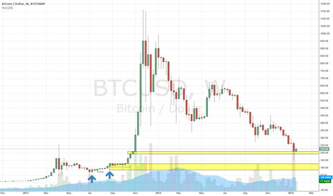 BTCUSD: Truly Beautiful