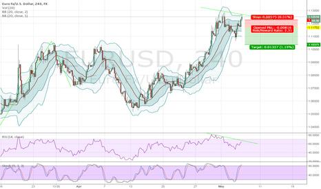 EURUSD: Sell EURUSD if price fall under 1.1170 level  --- 4H