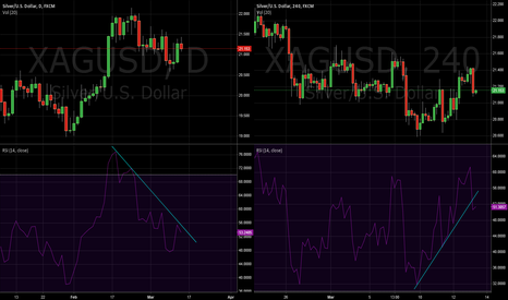 XAGUSD: Silver mid-term short trend within a long-term up trend
