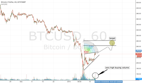 BTCUSD: Expecting bullish breakout in a few days going to 280$