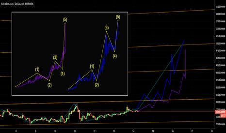 BCHUSD: Bitcoin Cash. Волновой анализ импульсного движения