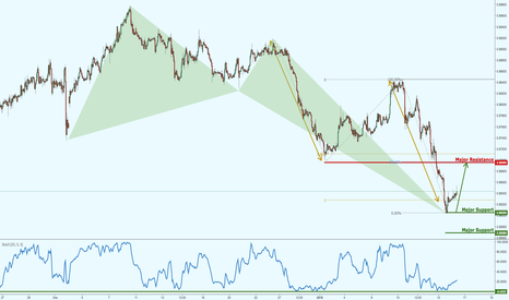 USDCHF: USDCHF bullish crab formation, keep an eye out!