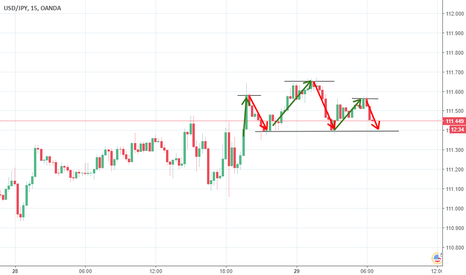 USDJPY: Potential Head and Shoulders