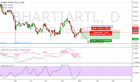 BHARTIARTL: short the stock