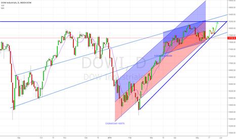 DJI: 70% Probability Bullish Scenario - DJX / DOWI