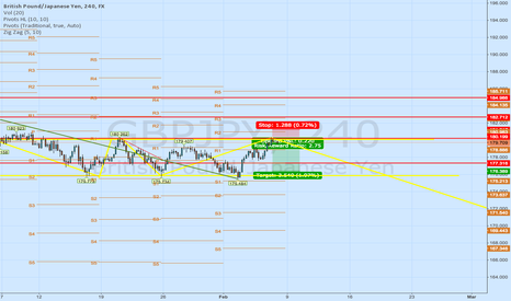 GBPJPY: GBPJPY short possibility at structure highs