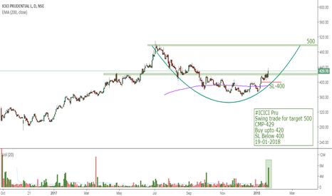 ICICIPRULI: #ICICI Pru Swing trade for target 500