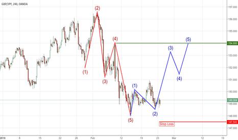 GBPJPY: Wolfe wave + Elliott wave
