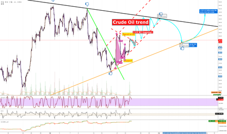 CL1!: Crude Oil Trend (2017.08.24)-By Picapen