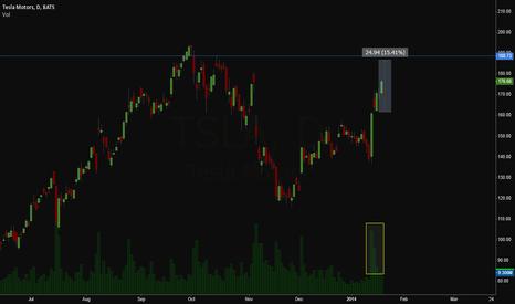 TSLA: Tesla Target 188