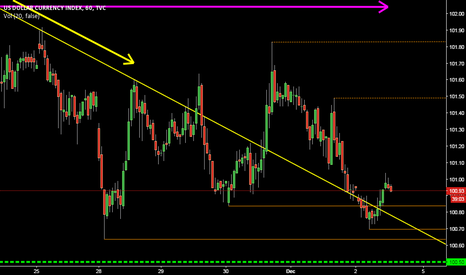 DXY: DYX @ 1h @ How to trade US Labour Data & FED Hike !?