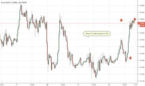 EURUSD: Eur/usd short on FOMC