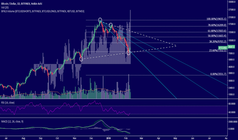 BTCUSD: BTCUSD - Symmetrical triangle to a bullish uptrend?
