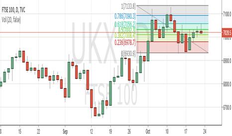 UKX: Fibonacci UKX Short