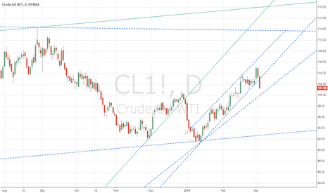 CL1!: $CL_F breaking out of channel