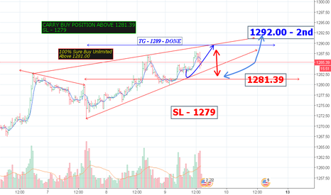 XAUUSD: CARRY BUY POSITION ABOVE 1281.39 SL - 1279