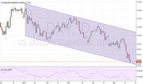 DXY: DOllar Index - Case for a bounce