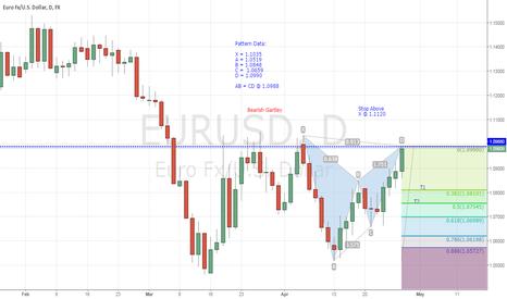 EURUSD: Bearish Gartley Pattern: EUR/USD, 4-HR. & Daily