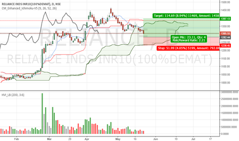 RELIANCE: reliance high probability trade setup time and price conjucation