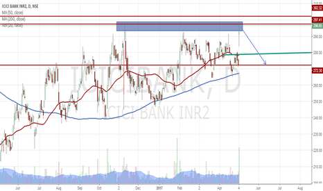 ICICIBANK: ICICI BANK Holding 305 can Make a Move to 275