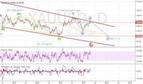 XAUUSD: Gold USD