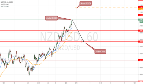 NZDUSD: short at 0.7120 for target 0.7055 SL 07154