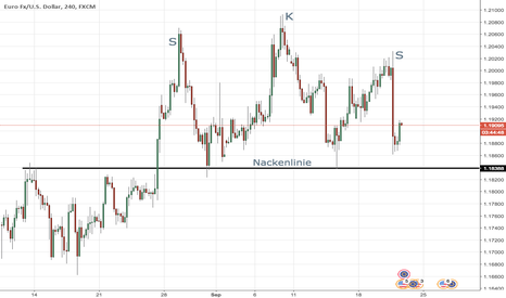 EURUSD: EURUSD in nice head and shoulder pattern
