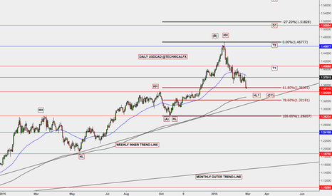 USDCAD: Potential ABCD on USDCAD