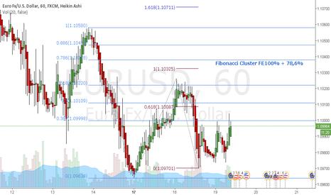 EURUSD: EURUSD - Fibonacci Cluster FE100% + 78,6%