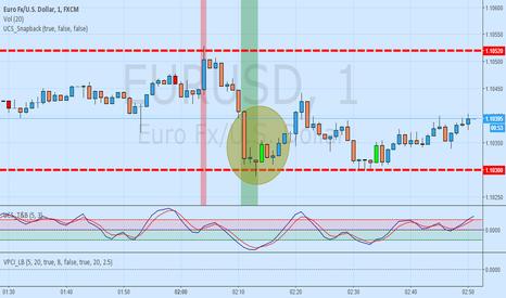 EURUSD: long trade idea off the 1.1030 level (1 minute chart)