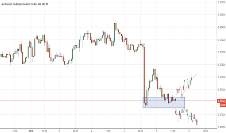AUDCAD: AUDCAD BUY at Demand Zone would reduce the risk