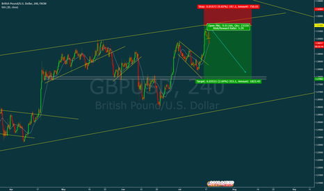 GBPUSD: GBP/USD is going down!!!
