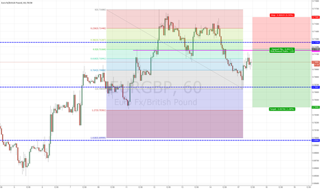 EURGBP: eurgbp posible short
