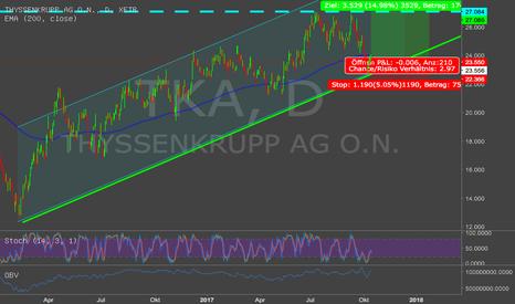 TKA: Thyssen Krupp mit günstigem Einstieg in Aufwärtstrend