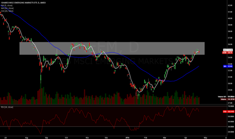 EEM: Emerging has cooled off last couple days = nice entry opp