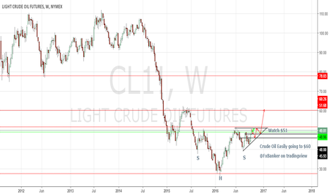 CL1!: Long Crude OIl