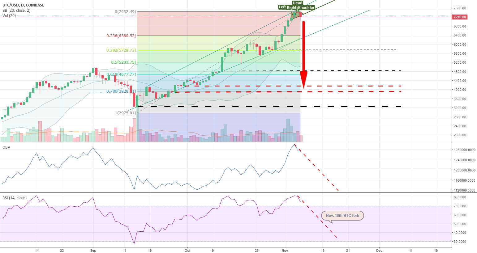 BTC/USD (Possible H&S) Correction Targets