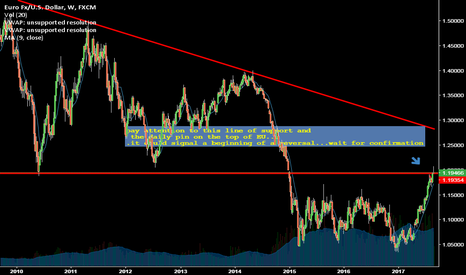 EURUSD: Possible EU reversal in store wait for confirmation