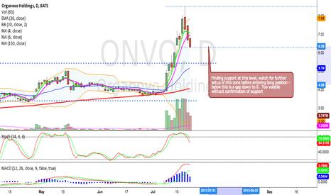 ONVO: ONVO - Watch Current Level