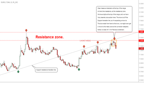 EURCNH: #EURCNH: Shorts Likely: Seeking Deeper Correction Move #Forex
