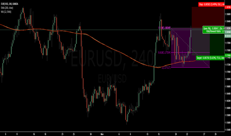 EURUSD: EURUSD about to drop