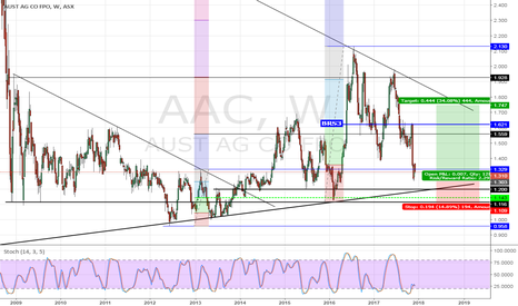 AAC: Australian Agricultural Company Limited - AAC