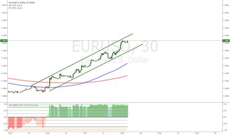 EURUSD: channel for euro