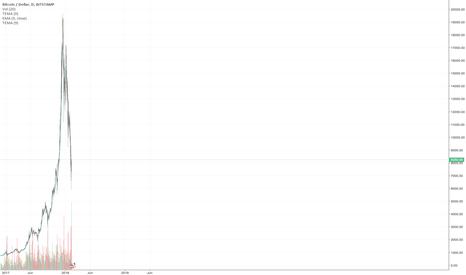 BTCUSD: 2017-2018 Bubble Normal Scale