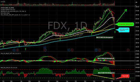 FDX: good idea trading